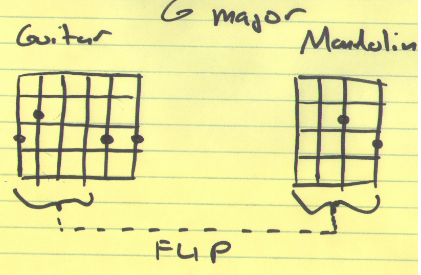 Mandolin four finger mandolin chords : Mandolin For Guitar Players